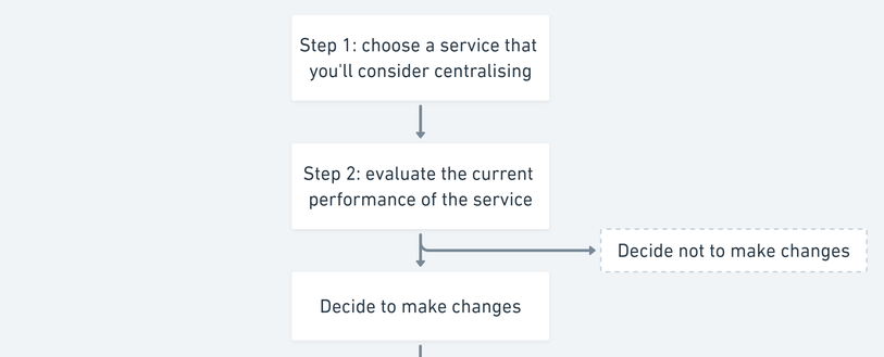 central services flowchart