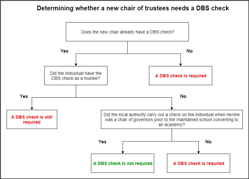 DBS check flowchart for new chairs